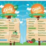 Use the Dirty Dozen and Clean Fifteen {Green in 365: The Kitchen}