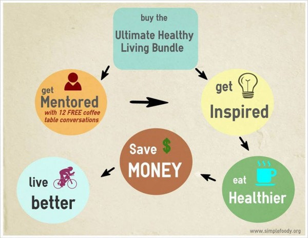 Buy the Ultimate Healthy Living Bundle - Save Money - Live Better!